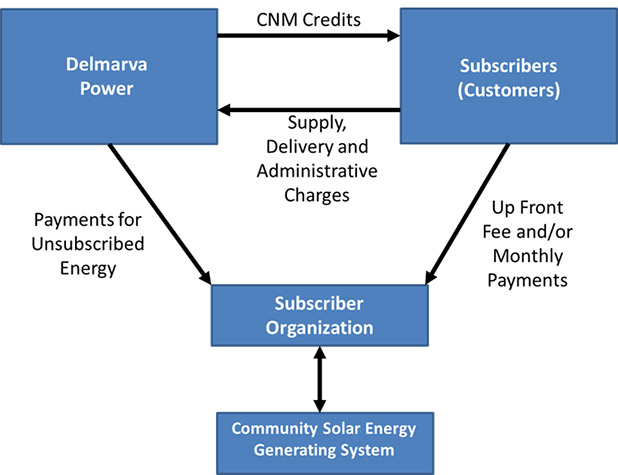 Subscribers/customers provide supply, delivery and administrative charges to Delmarva Power; Delmarva Power in return provides Community Net Metering credits to the customers. The Subscriber Organization collects payments for unsubscribed energy from Delmarva Power, and up-front fees and/or monthly payments from the subscribers/customers.