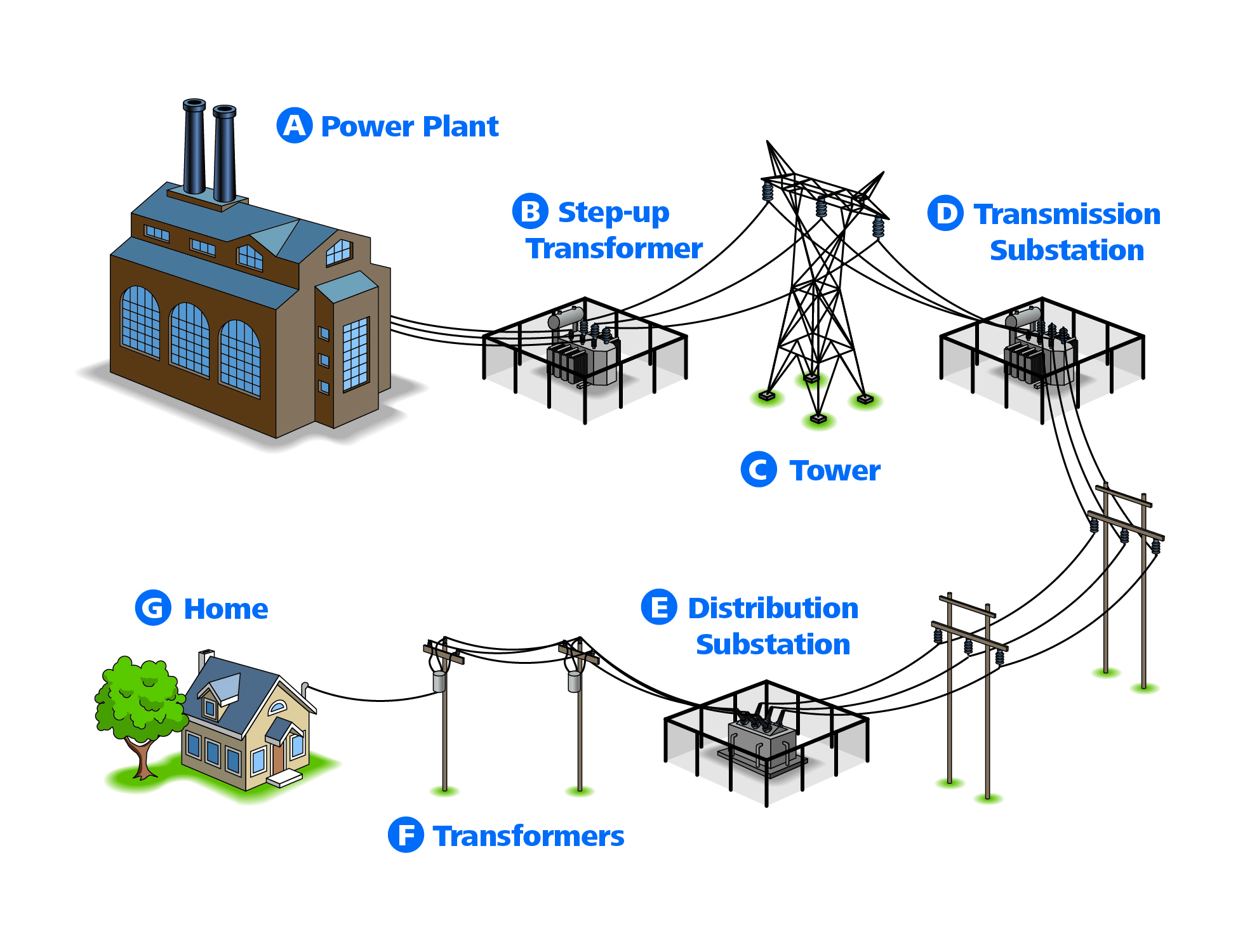 Steps in the power transmission process to get power from generation to your home, as described above